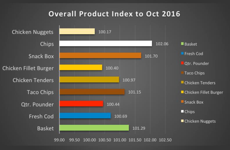 Takeaway Price Tracker Latest